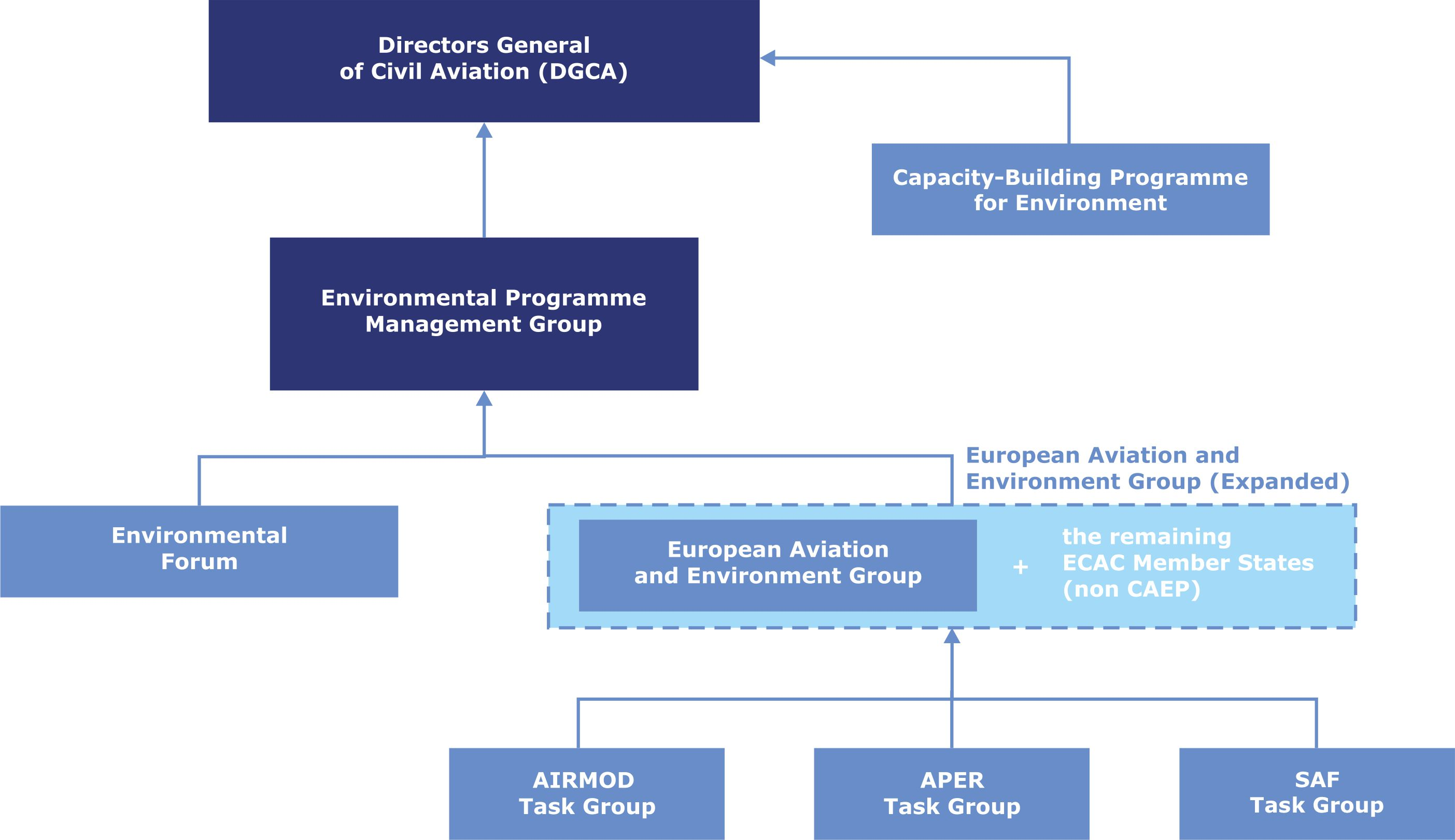 ECAC Environment - Organisational Structure